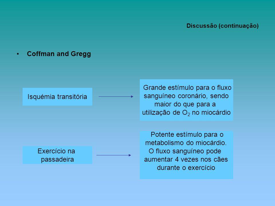 Discussão (continuação) Coffman and Gregg Isquémia transitória Grande estímulo para o fluxo sanguíneo coronário, sendo maior do que para a utilização