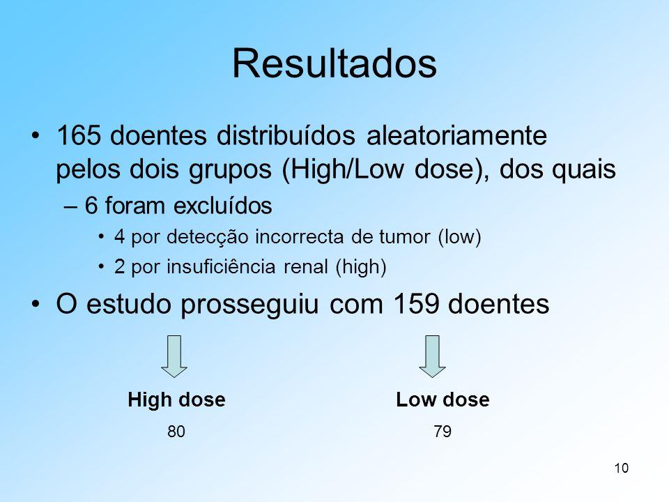 10 Resultados 165 doentes distribuídos aleatoriamente pelos dois grupos (High/Low dose), dos quais –6 foram excluídos 4 por detecção incorrecta de tumor (low) 2 por insuficiência renal (high) O estudo prosseguiu com 159 doentes High dose 80 Low dose 79