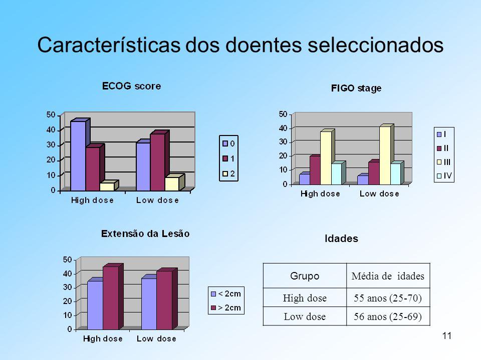 11 Características dos doentes seleccionados Grupo Média de idades High dose55 anos (25-70) Low dose56 anos (25-69) Idades