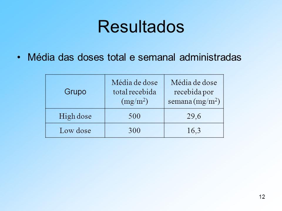 12 Resultados Média das doses total e semanal administradas Grupo Média de dose total recebida (mg/m 2 ) Média de dose recebida por semana (mg/m 2 ) High dose50029,6 Low dose30016,3