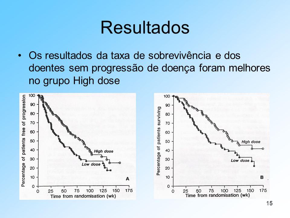 15 Resultados Os resultados da taxa de sobrevivência e dos doentes sem progressão de doença foram melhores no grupo High dose