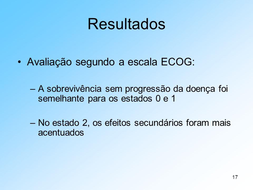 17 Resultados Avaliação segundo a escala ECOG: –A sobrevivência sem progressão da doença foi semelhante para os estados 0 e 1 –No estado 2, os efeitos secundários foram mais acentuados