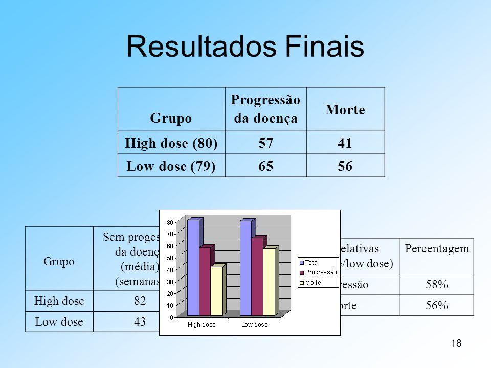 18 Resultados Finais Grupo Progressão da doença Morte High dose (80)5741 Low dose (79)6556 Grupo Sem progessão da doença (média) (semanas) Sobrevivênc