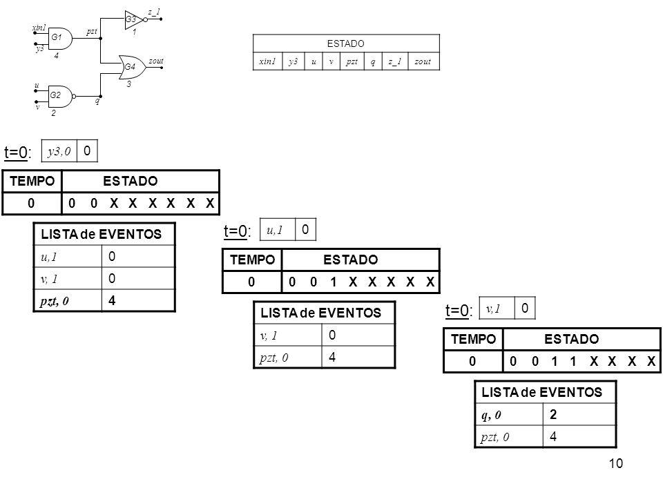 10 ESTADO xin1y3uvpztqz_1zout t=0: LISTA de EVENTOS u,1 0 v, 1 0 pzt, 0 4 TEMPOESTADO 000XXXXXX t=0: LISTA de EVENTOS v, 1 0 pzt, 0 4 TEMPOESTADO 0001