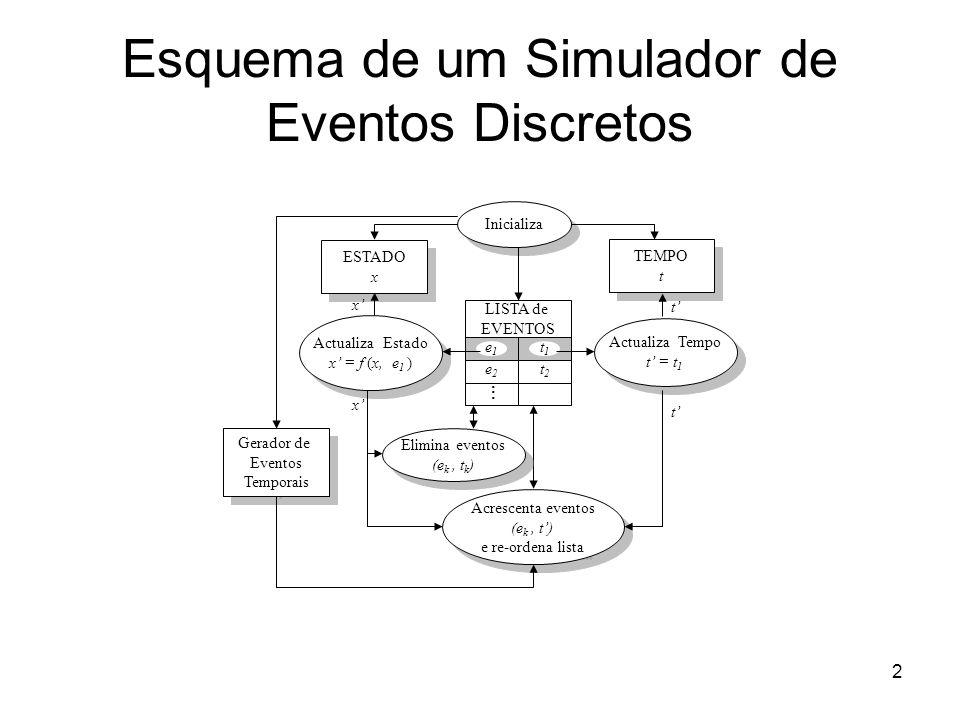 2 Esquema de um Simulador de Eventos Discretos Inicializa TEMPO t TEMPO t Acrescenta eventos (e k, t) e re-ordena lista Acrescenta eventos (e k, t) e