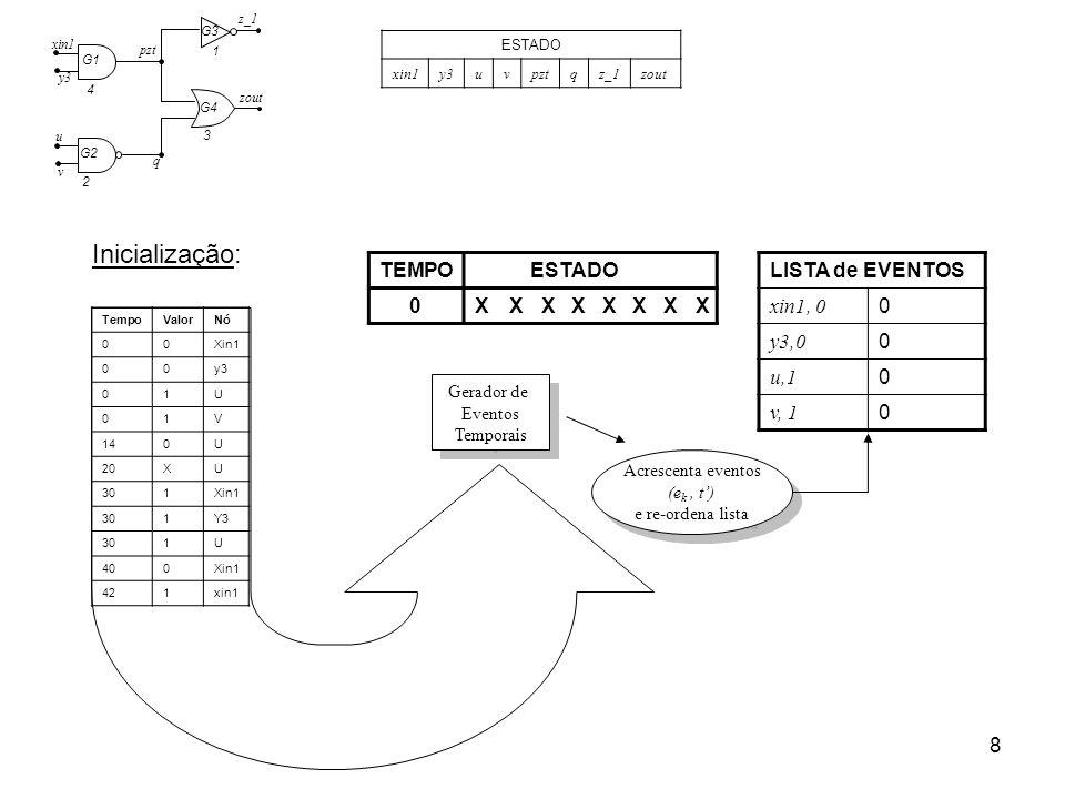 8 Inicialização: LISTA de EVENTOS xin1, 0 0 y3,0 0 u,1 0 v, 1 0 TEMPOESTADO 0XXXXXXXX 2 4 3 1 G1 G2 G3 G4 pzt xin1 y3 u v q z_1 zout ESTADO xin1y3uvpz