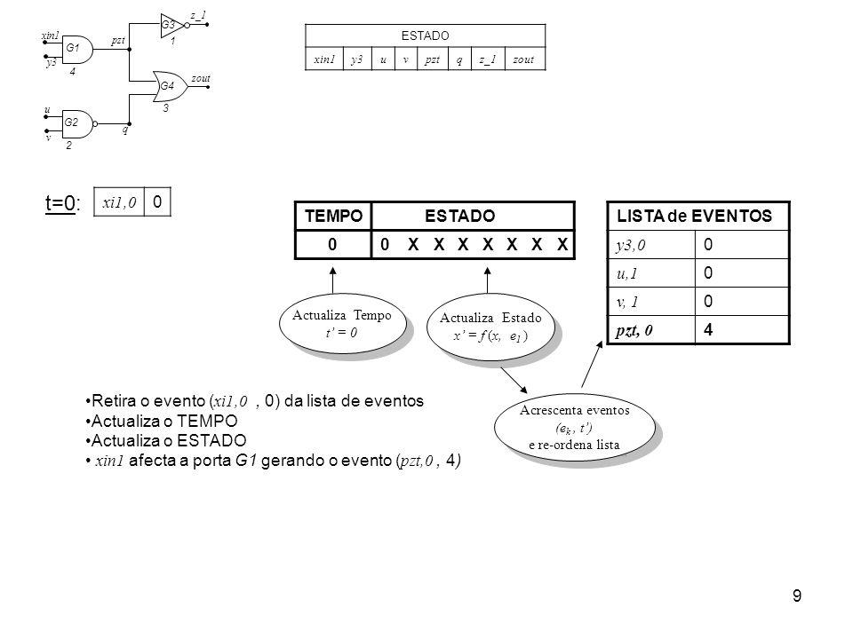 9 2 4 3 1 G1 G2 G3 G4 pzt xin1 y3 u v q z_1 zout ESTADO xin1y3uvpztqz_1zout t=0: LISTA de EVENTOS y3,0 0 u,1 0 v, 1 0 pzt, 0 4 TEMPOESTADO 00XXXXXXX R