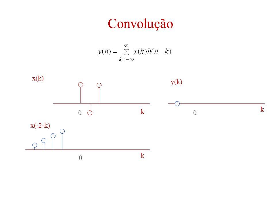 Convolução 00 0 k k k x(k) y(k) x(-2-k)
