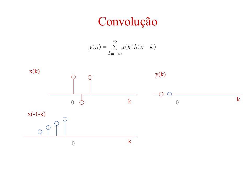 Convolução 00 0 k k k x(k) y(k) x(-1-k)