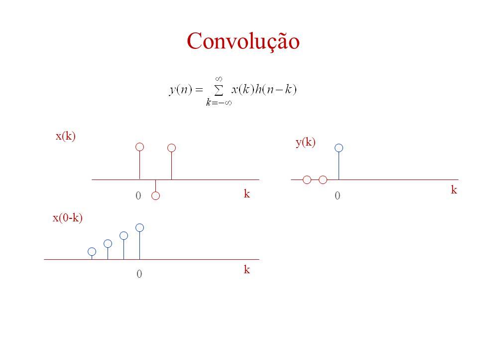 Convolução 00 0 k k k x(k) y(k) x(0-k)