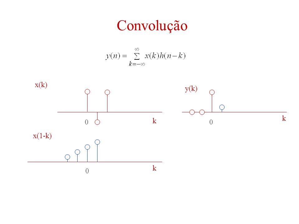 Convolução 00 0 k k k x(k) y(k) x(1-k)