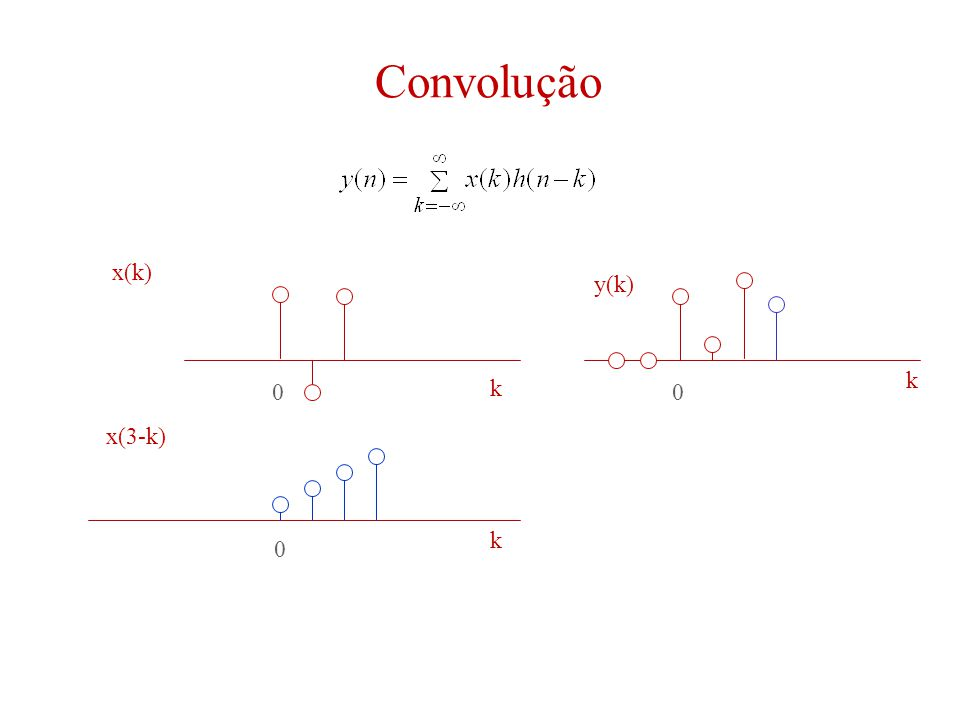 Convolução 00 0 k k k x(k) y(k) x(3-k)