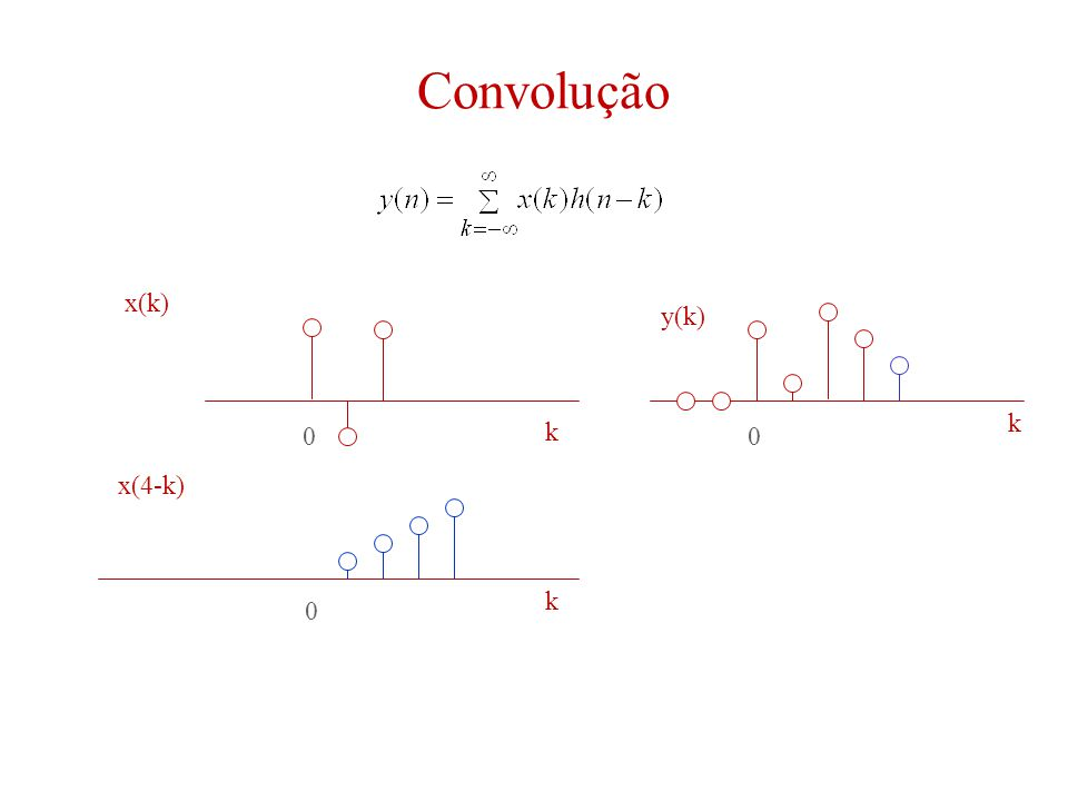 Convolução 00 0 k k k x(k) y(k) x(4-k)