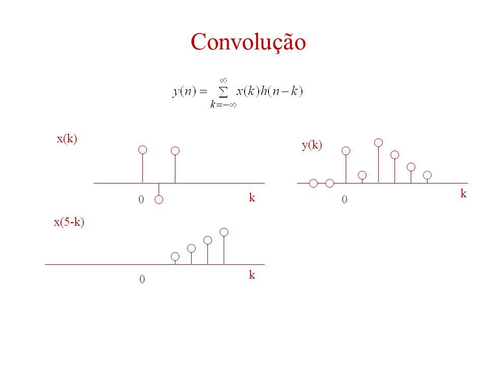 Convolução 00 0 k k k x(k) y(k) x(5-k)