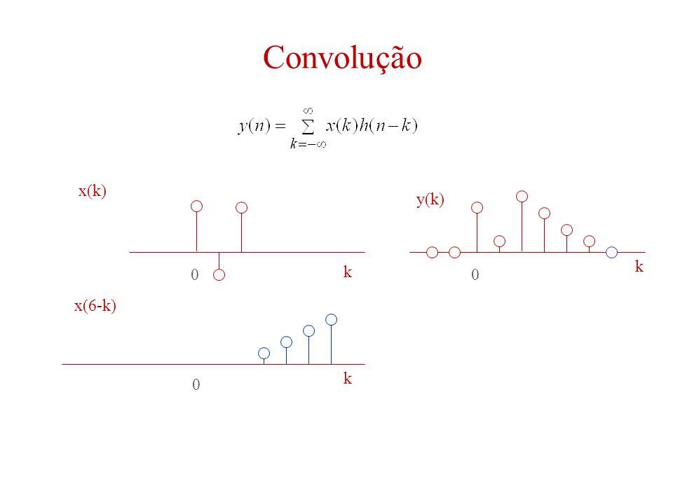 Convolução 00 0 k k k x(k) y(k) x(6-k)