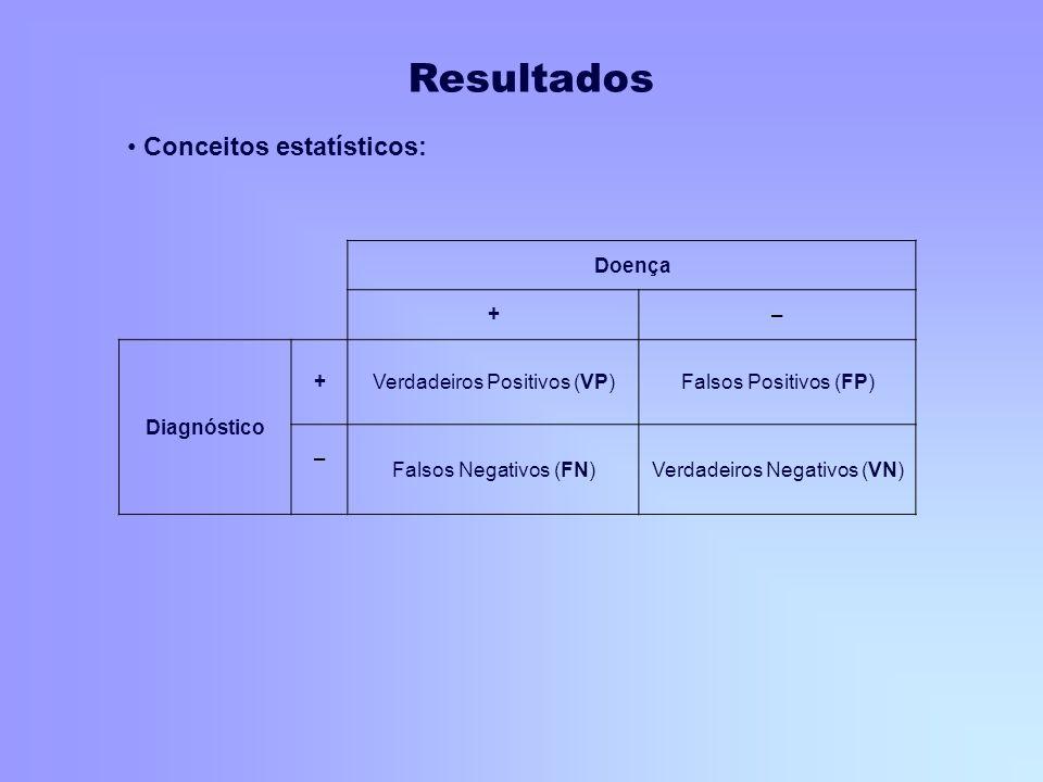 Doença +– Diagnóstico +Verdadeiros Positivos (VP)Falsos Positivos (FP) – Falsos Negativos (FN)Verdadeiros Negativos (VN) Conceitos estatísticos: Resul