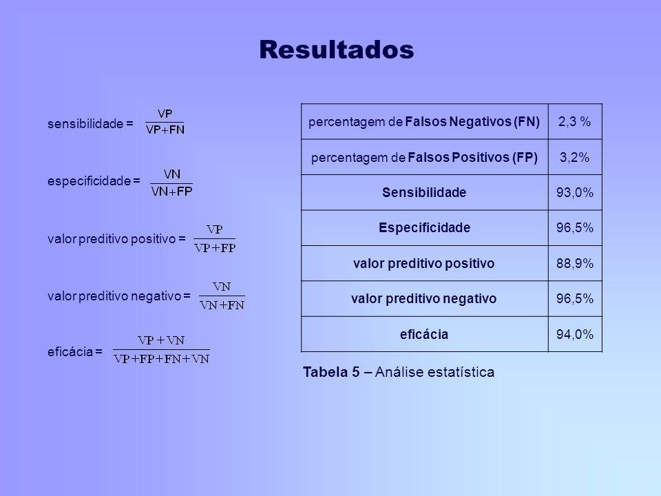 percentagem de Falsos Negativos (FN)2,3 % percentagem de Falsos Positivos (FP)3,2% Sensibilidade93,0% Especificidade96,5% valor preditivo positivo88,9
