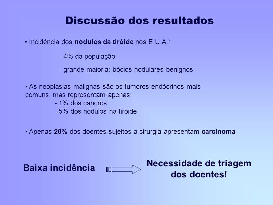 Incidência dos nódulos da tiróide nos E.U.A.: - 4% da população - grande maioria: bócios nodulares benignos As neoplasias malignas são os tumores endó
