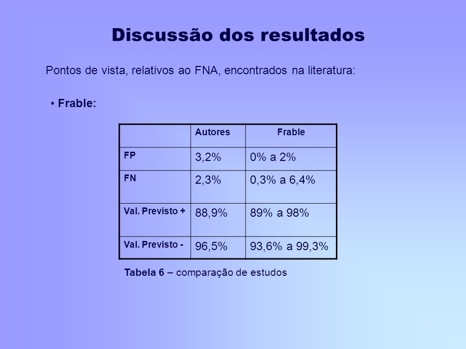 Pontos de vista, relativos ao FNA, encontrados na literatura: AutoresFrable FP 3,2%0% a 2% FN 2,3%0,3% a 6,4% Val. Previsto + 88,9%89% a 98% Val. Prev