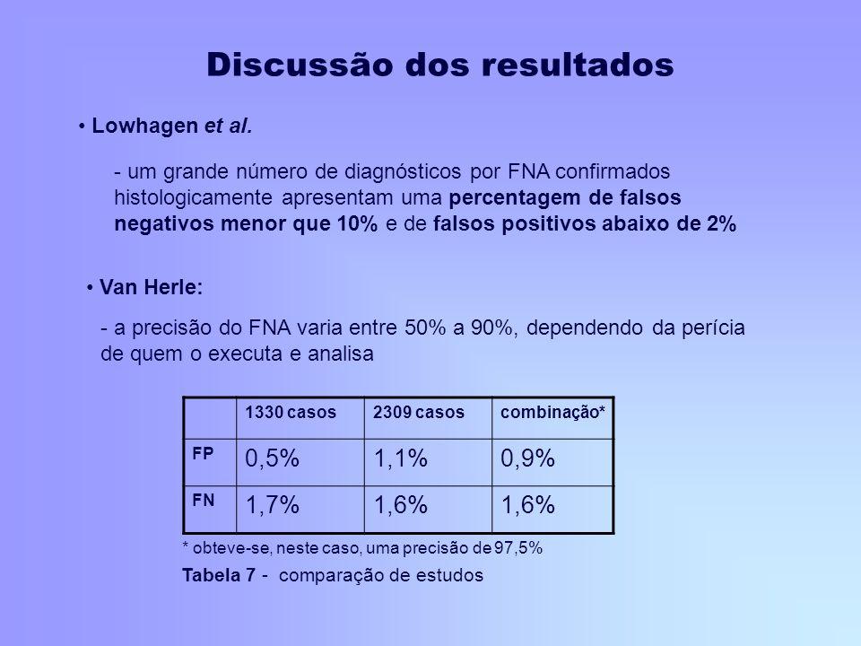 Van Herle: - a precisão do FNA varia entre 50% a 90%, dependendo da perícia de quem o executa e analisa Lowhagen et al. - um grande número de diagnóst