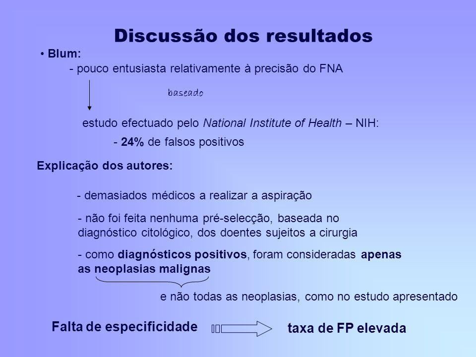 Blum: estudo efectuado pelo National Institute of Health – NIH: - 24% de falsos positivos - pouco entusiasta relativamente à precisão do FNA Explicaçã
