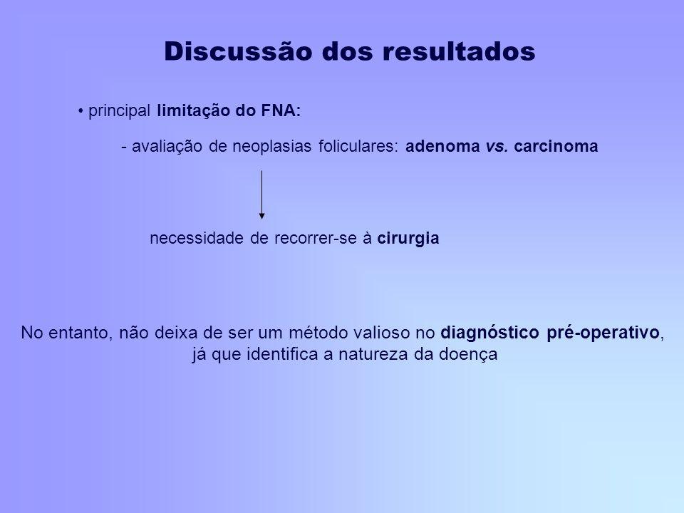 principal limitação do FNA: - avaliação de neoplasias foliculares: adenoma vs. carcinoma necessidade de recorrer-se à cirurgia No entanto, não deixa d