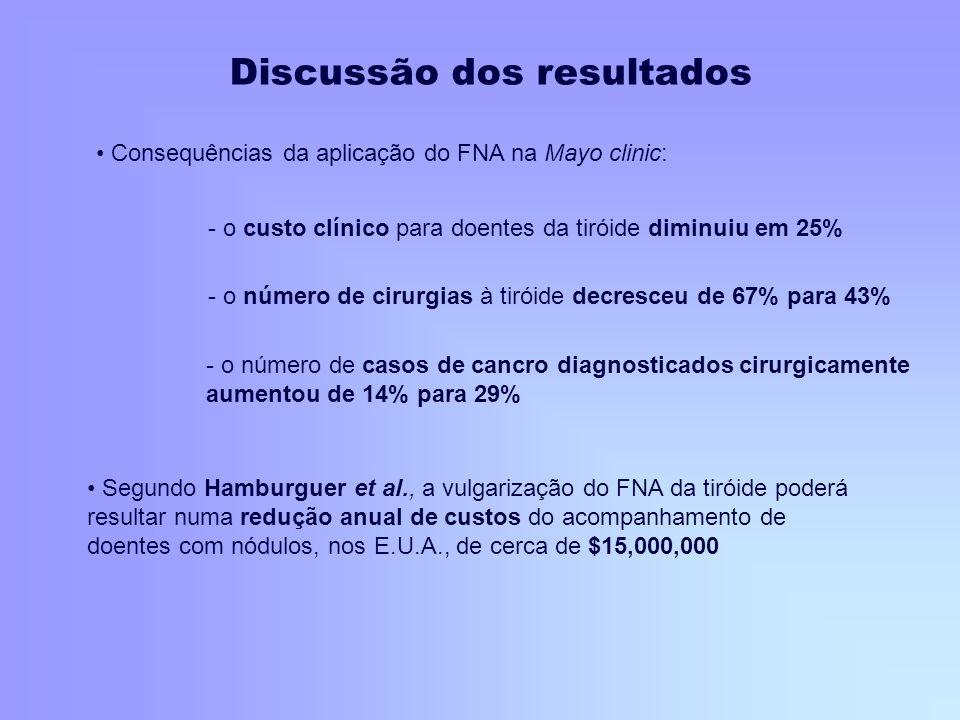 Consequências da aplicação do FNA na Mayo clinic: - o custo clínico para doentes da tiróide diminuiu em 25% - o número de cirurgias à tiróide decresce