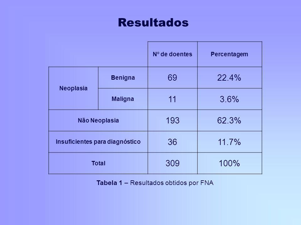 Nº de doentesPercentagem Neoplasia Benigna 6922.4% Maligna 113.6% Não Neoplasia 19362.3% Insuficientes para diagnóstico 3611.7% Total 309100% Tabela 1
