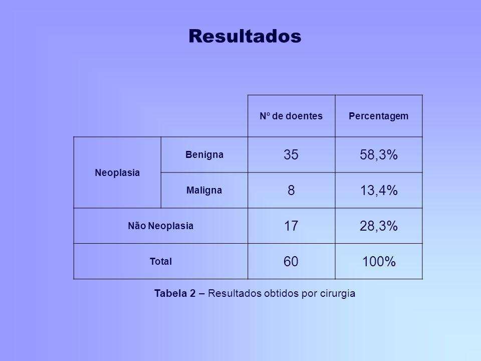 Nº de doentesPercentagem Neoplasia Benigna 3558,3% Maligna 813,4% Não Neoplasia 1728,3% Total 60100% Tabela 2 – Resultados obtidos por cirurgia Result