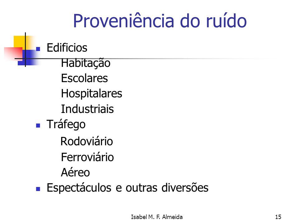 Isabel M. F. Almeida15 Proveniência do ruído Edificios Habitação Escolares Hospitalares Industriais Tráfego Rodoviário Ferroviário Aéreo Espectáculos