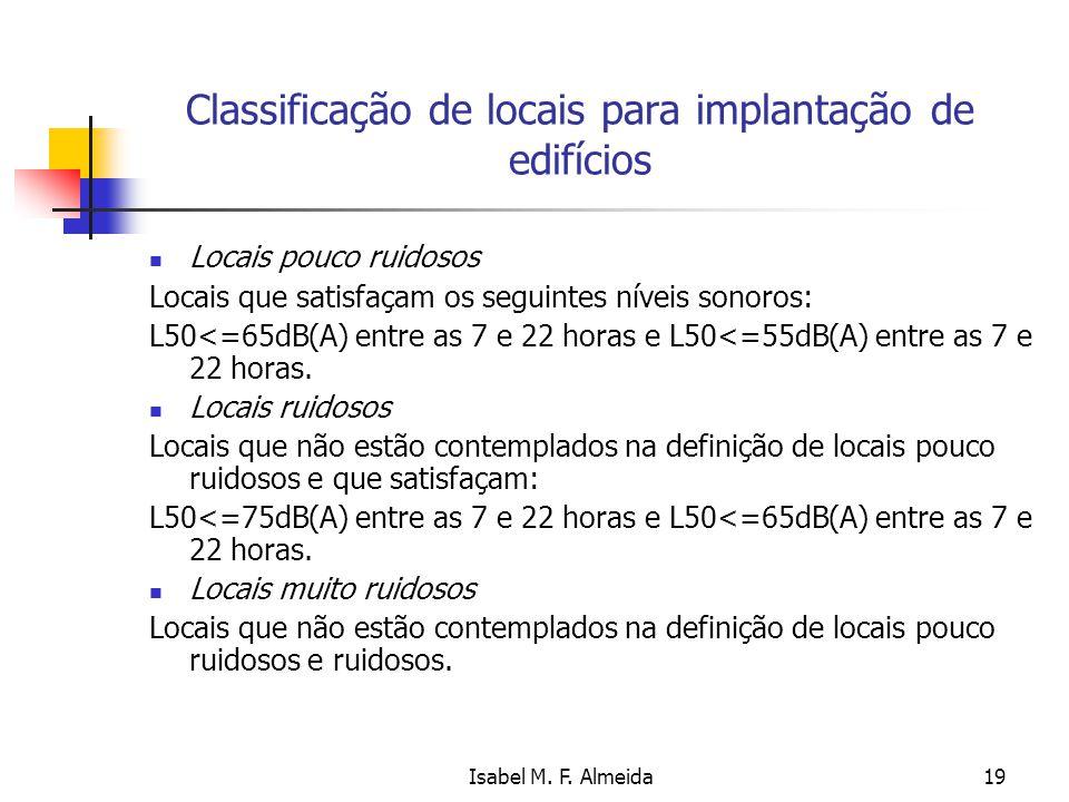 Isabel M. F. Almeida19 Classificação de locais para implantação de edifícios Locais pouco ruidosos Locais que satisfaçam os seguintes níveis sonoros: