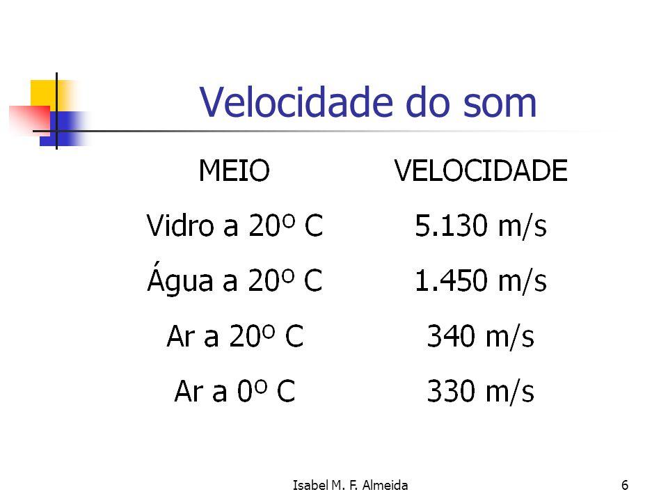 Isabel M. F. Almeida6 Velocidade do som