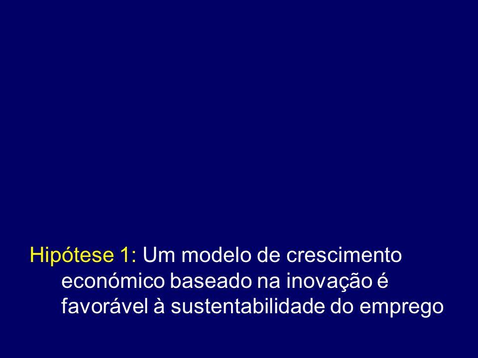 Hipótese 1: Um modelo de crescimento económico baseado na inovação é favorável à sustentabilidade do emprego