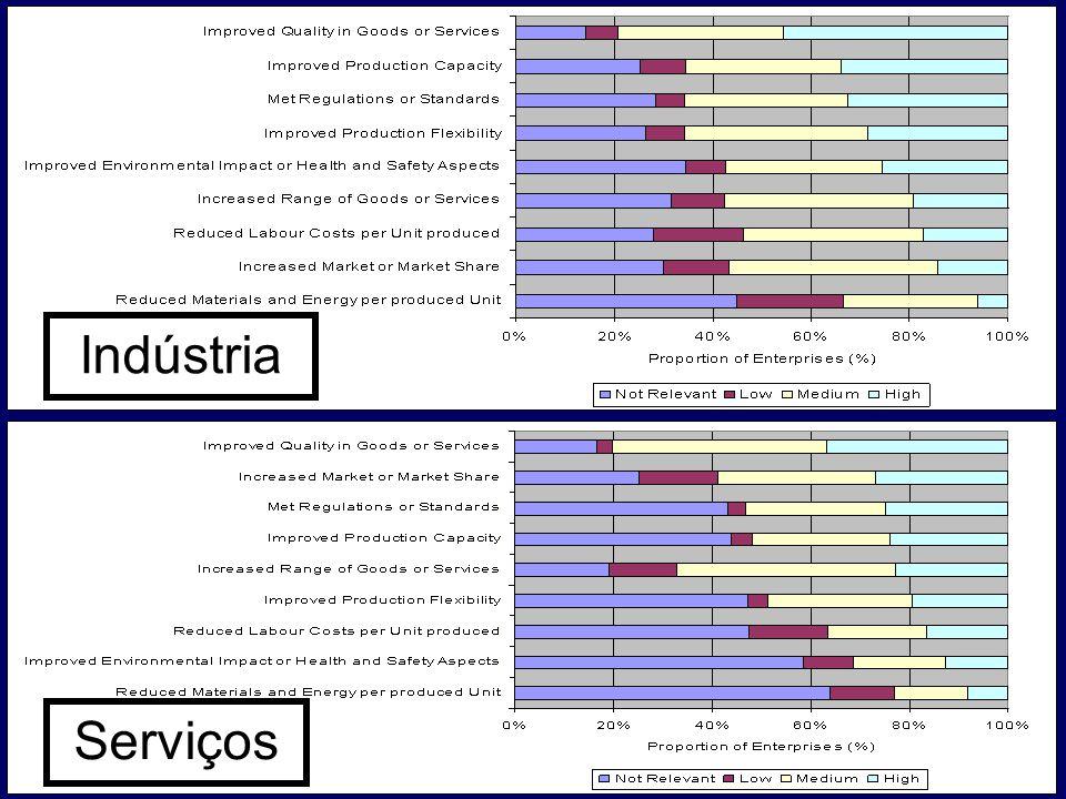 Objectivos para inovar:...múltiplos Indústria Serviços