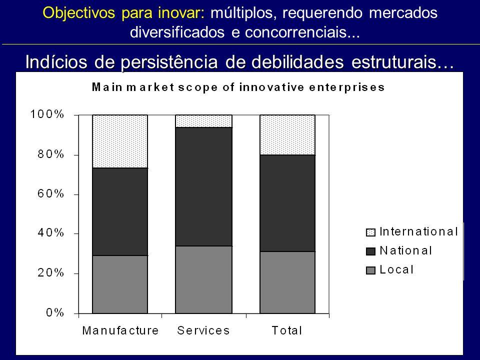 Objectivos para inovar: múltiplos, requerendo mercados diversificados e concorrenciais... Indícios de persistência de debilidades estruturais…