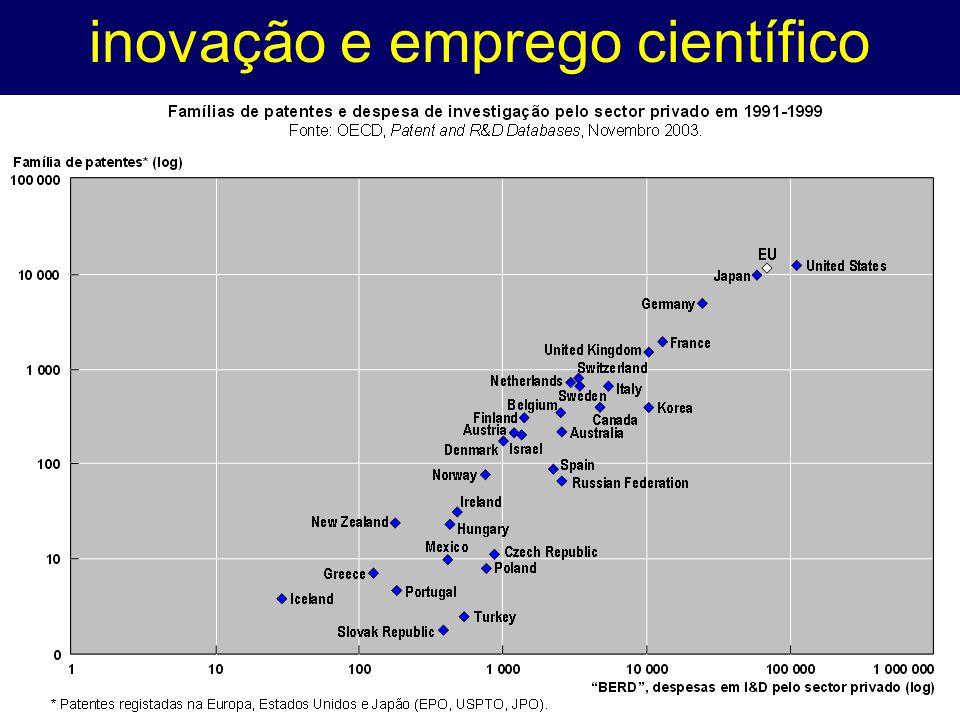 inovação e emprego científico