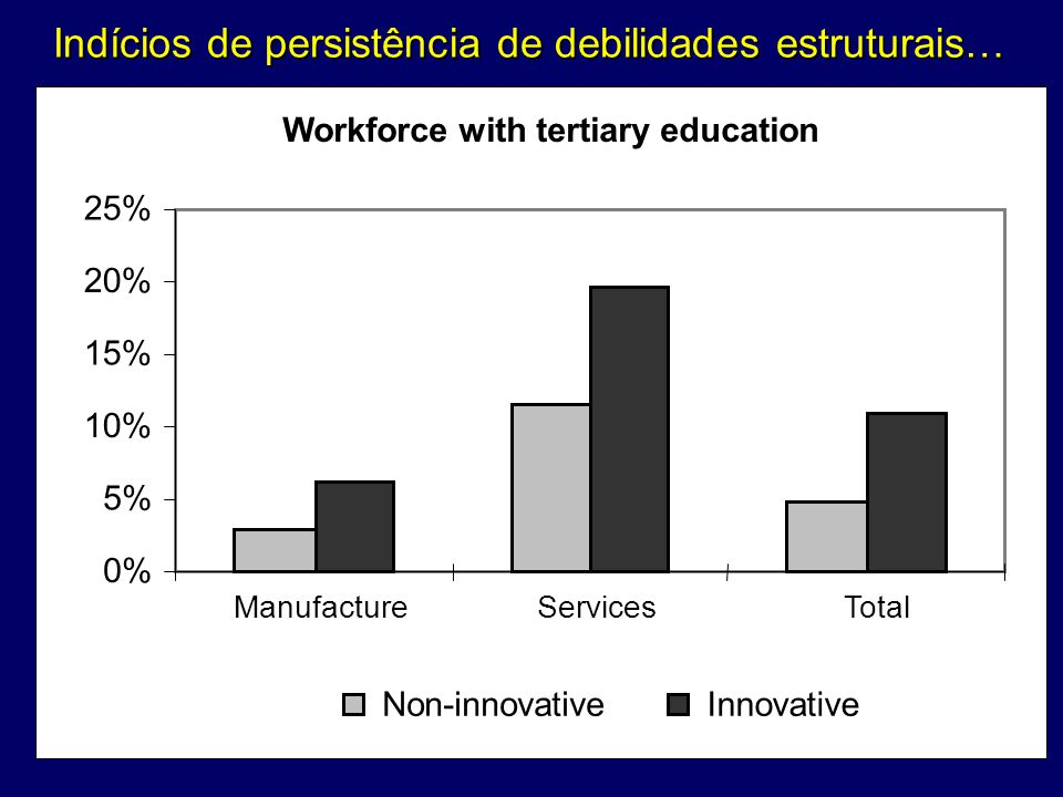 Indícios de persistência de debilidades estruturais… Workforce with tertiary education 0% 5% 10% 15% 20% 25% ManufactureServicesTotal Non-innovativeIn