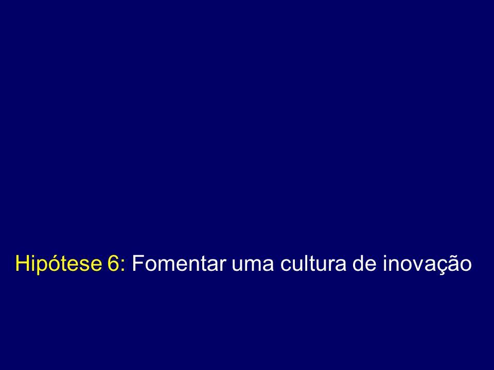 Hipótese 6: Fomentar uma cultura de inovação
