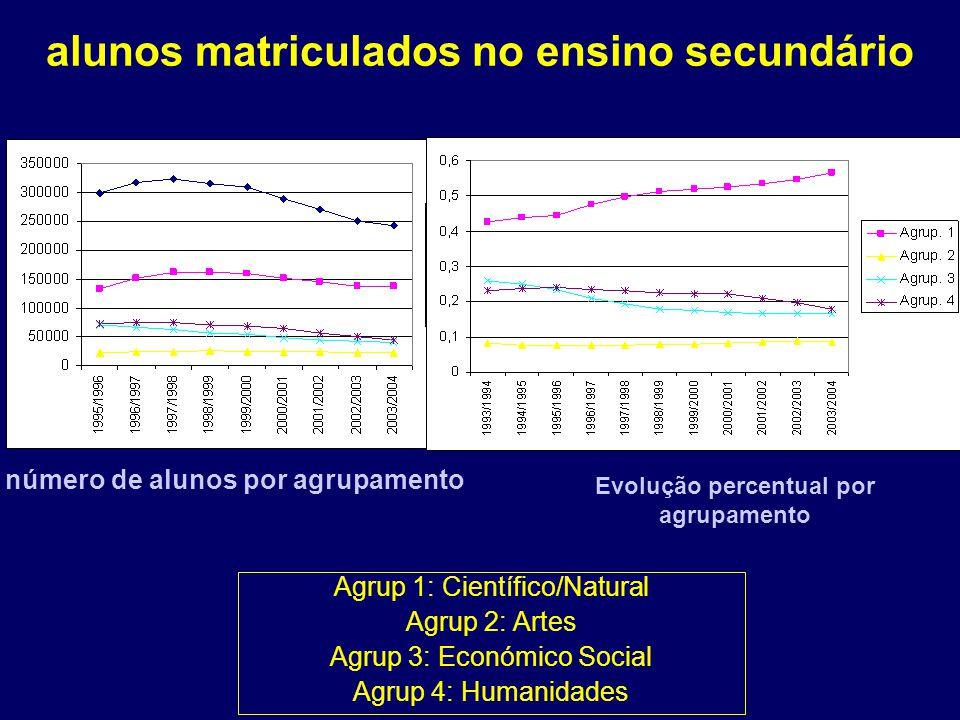 alunos matriculados no ensino secundário número de alunos por agrupamento Evolução percentual por agrupamento Agrup 1: Científico/Natural Agrup 2: Artes Agrup 3: Económico Social Agrup 4: Humanidades