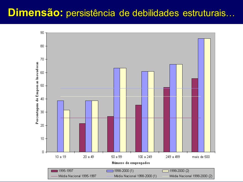 Dimensão: persistência de debilidades estruturais…