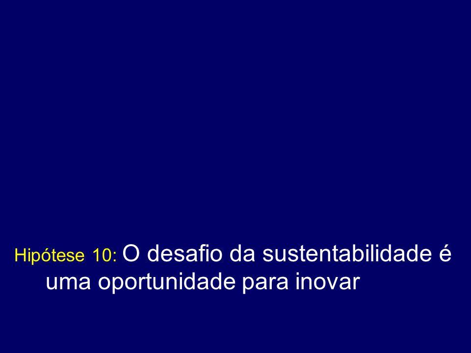 Hipótese 10: O desafio da sustentabilidade é uma oportunidade para inovar
