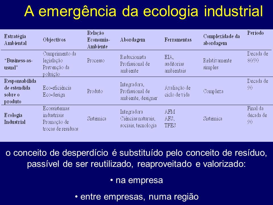 A emergência da ecologia industrial o conceito de desperdício é substituído pelo conceito de resíduo, passível de ser reutilizado, reaproveitado e valorizado: na empresa entre empresas, numa região