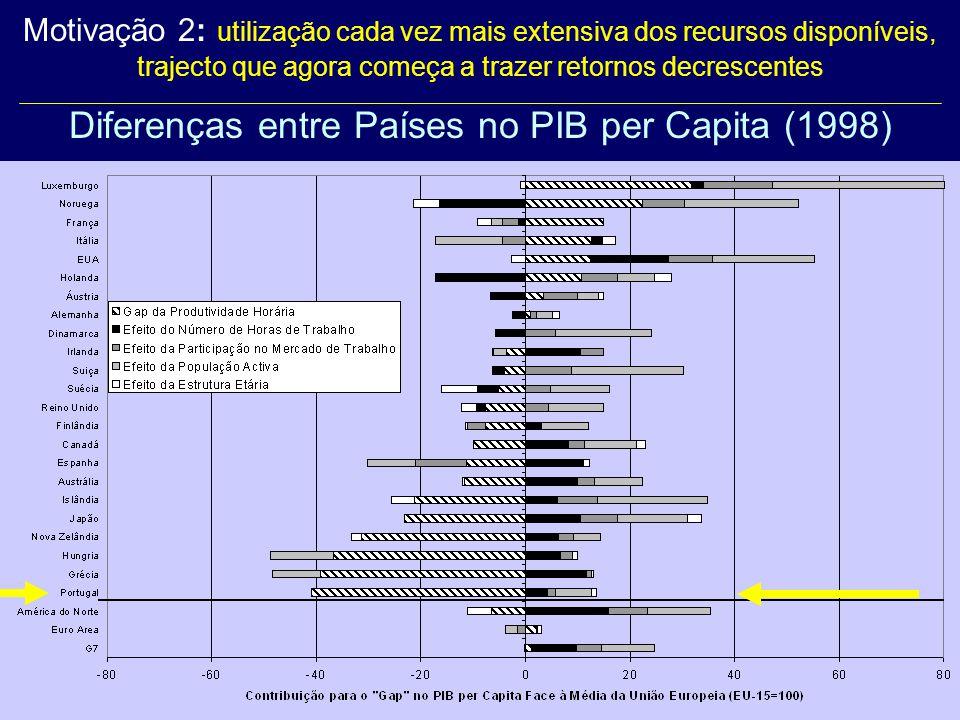 Motivação 2: utilização cada vez mais extensiva dos recursos disponíveis, trajecto que agora começa a trazer retornos decrescentes Diferenças entre Países no PIB per Capita (1998)