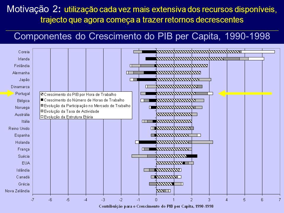 Motivação 2: utilização cada vez mais extensiva dos recursos disponíveis, trajecto que agora começa a trazer retornos decrescentes Componentes do Crescimento do PIB per Capita, 1990-1998