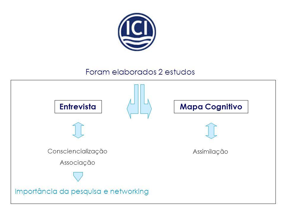 Foram elaborados 2 estudos EntrevistaMapa Cognitivo Consciencialização Associação Assimilação Importância da pesquisa e networking