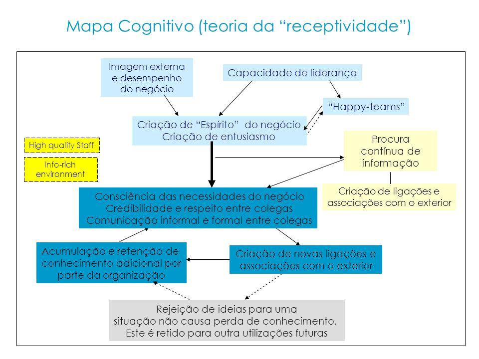 Mapa Cognitivo (teoria da receptividade) Consciência das necessidades do negócio Credibilidade e respeito entre colegas Comunicação informal e formal entre colegas Rejeição de ideias para uma situação não causa perda de conhecimento.