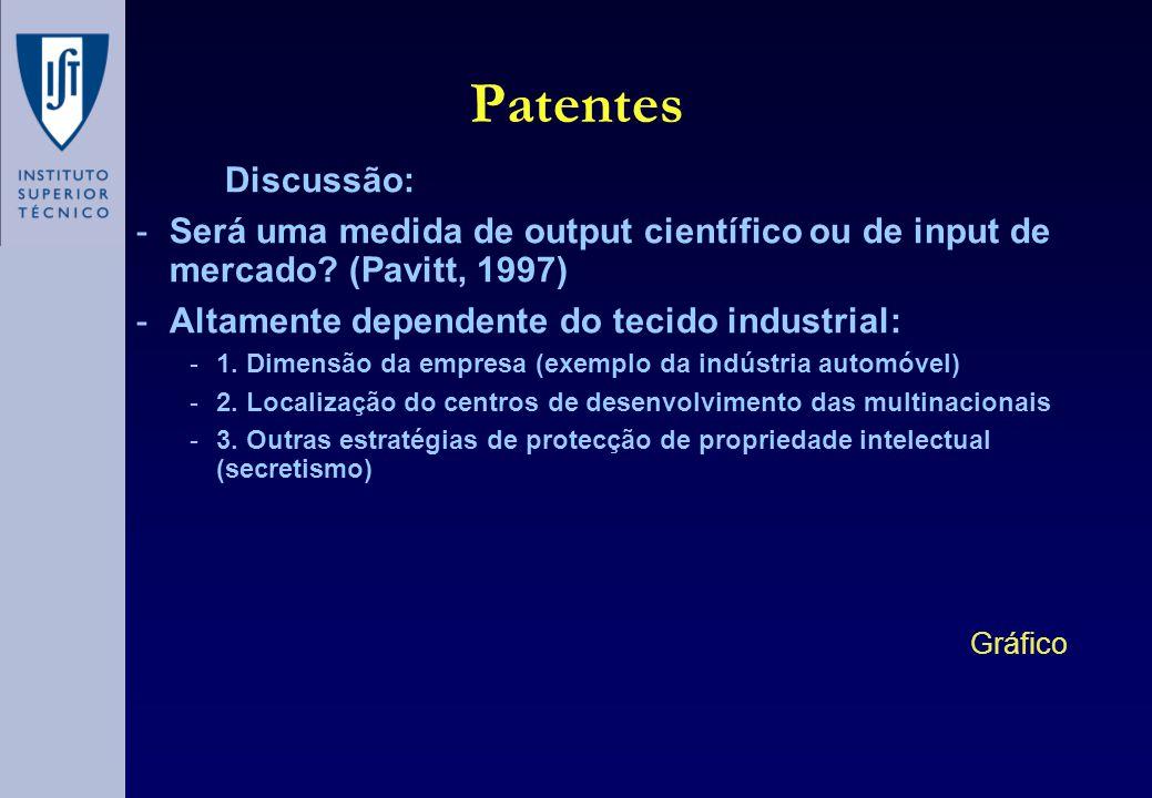 Patentes Discussão: -Será uma medida de output científico ou de input de mercado.