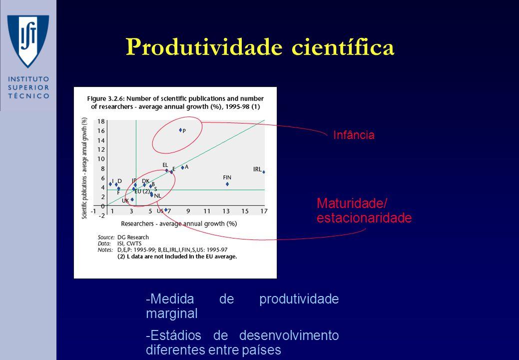 Produtividade científica -Medida de produtividade marginal -Estádios de desenvolvimento diferentes entre países Infância Maturidade/ estacionaridade