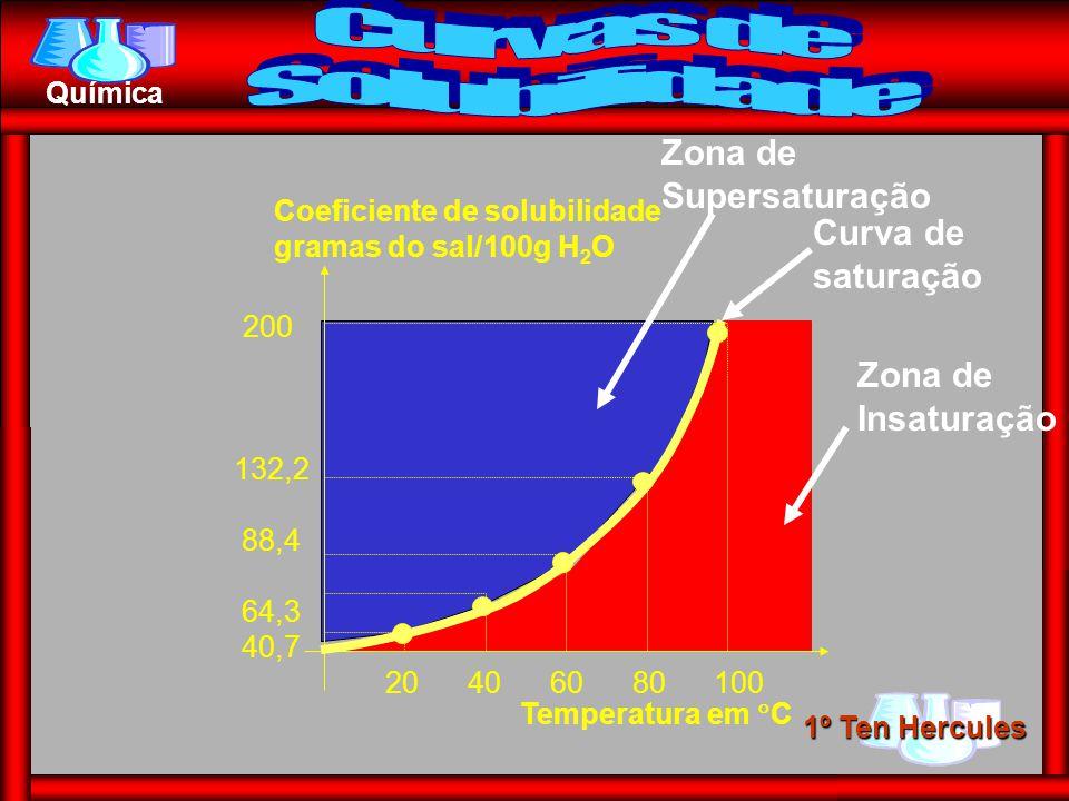 1º Ten Hercules Química 20 40 60 80 100 200 132,2 88,4 64,3 40,7 Temperatura em C Coeficiente de solubilidade gramas do sal/100g H 2 O Zona de Supersa