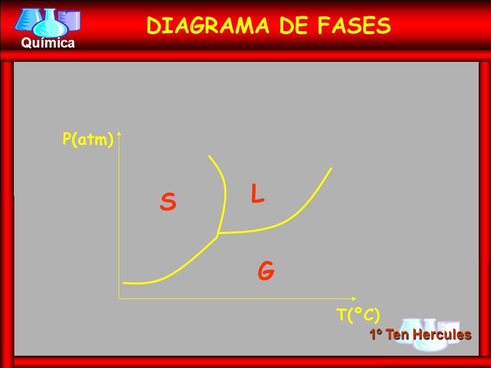 1º Ten Hercules Química DIAGRAMA DE FASES S L G P(atm) T(ºC)
